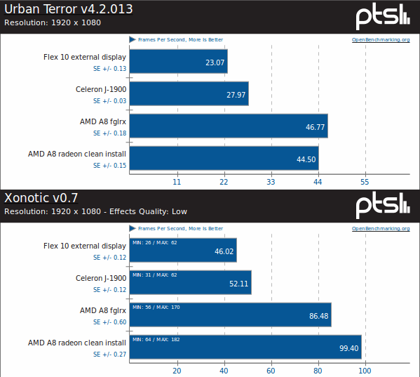 Radeon and fglrx achieve similar performance but radeon wins more often