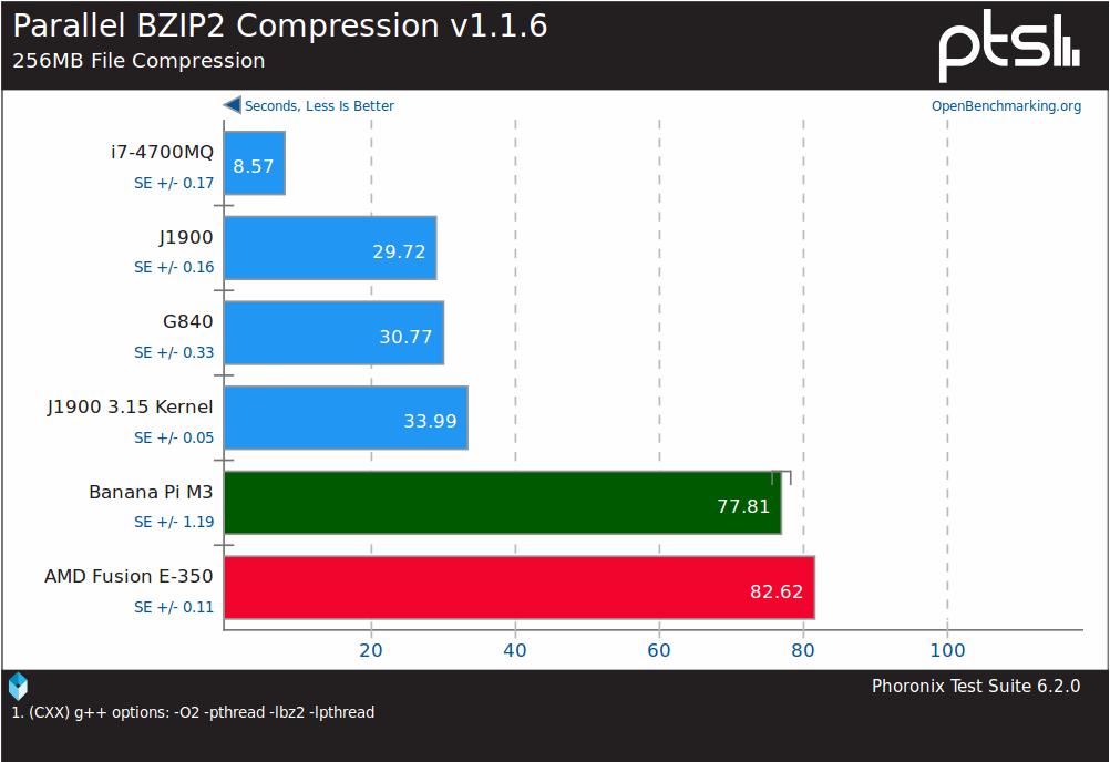 Kompresja BZIP2