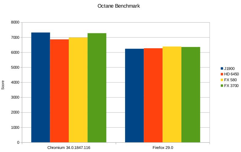 Wyniki benchmarków Octane