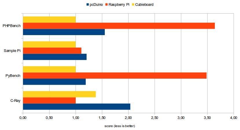 Benchmark pcDuino, Raspberry Pi i Cubieboard