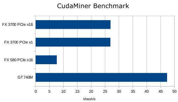 CudaMiner benchmark