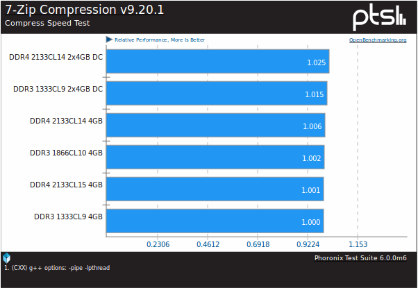 7zip compression time