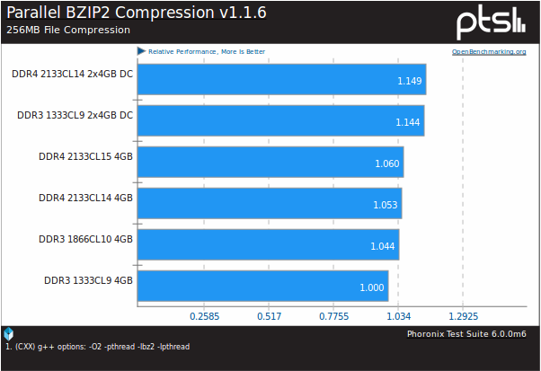 BZIP compression time