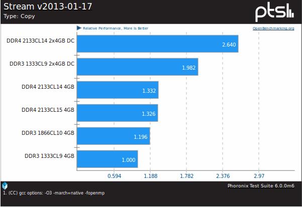 RAM bandwidth benchmark