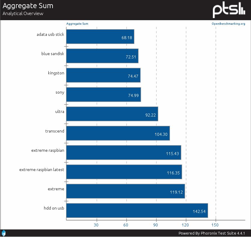 Suma benchmarków IOzone z uwzględnieniem zewnętrznych nośników