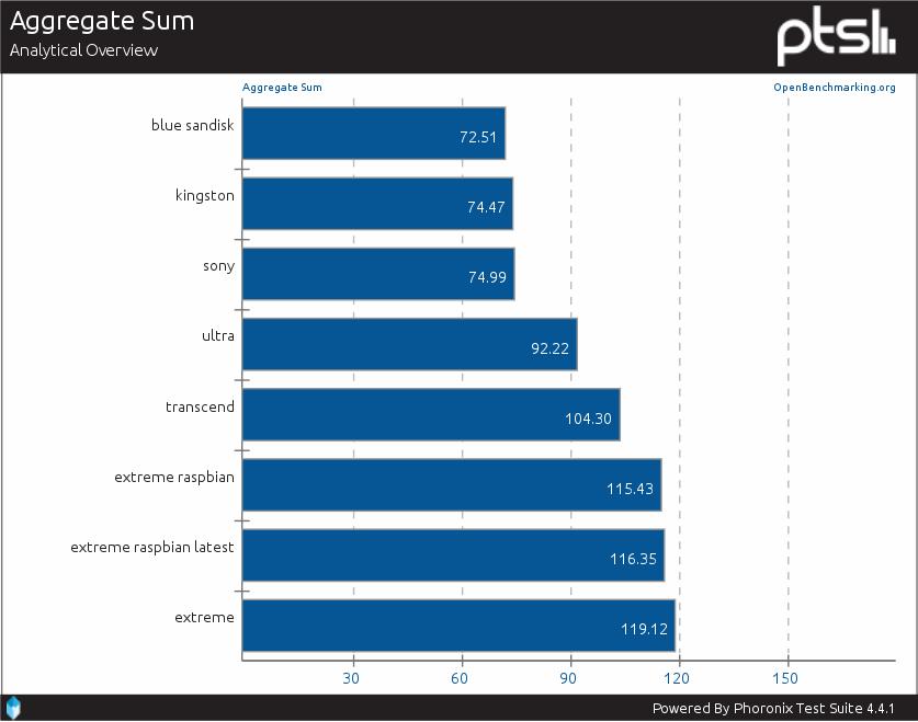 Suma benchmarków IOzone
