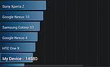 Wynik benchmarka AnTuTu - porównanie urządzeń