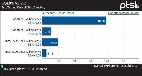 Wpływ wydajności bariery zapisu na czas wykonywania INSERTów do bazy SQLite
